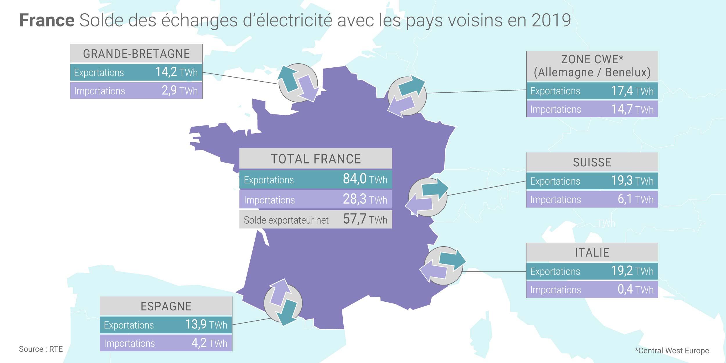 Consommation électrique en France, le bilan 2019